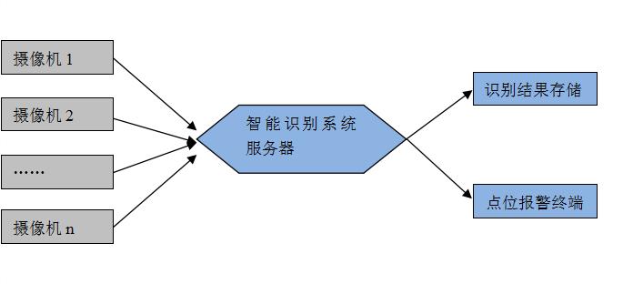 FIS智能图像识别系统02